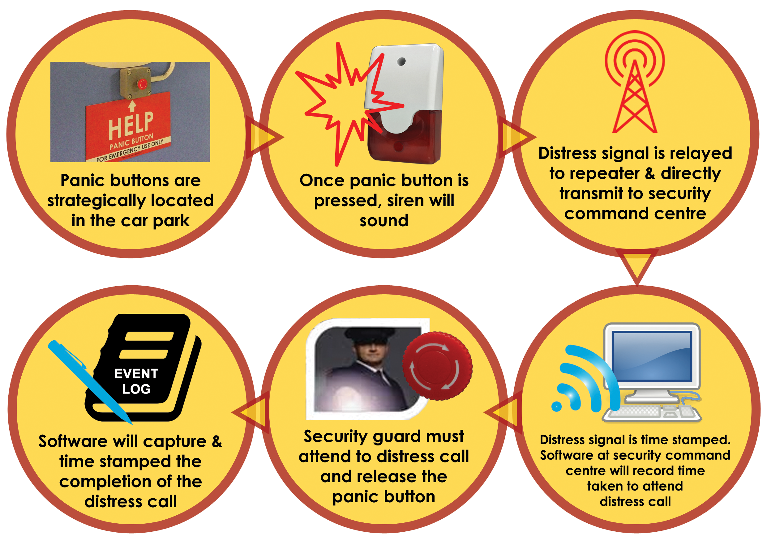 panic button specialized for car park wireless saferity